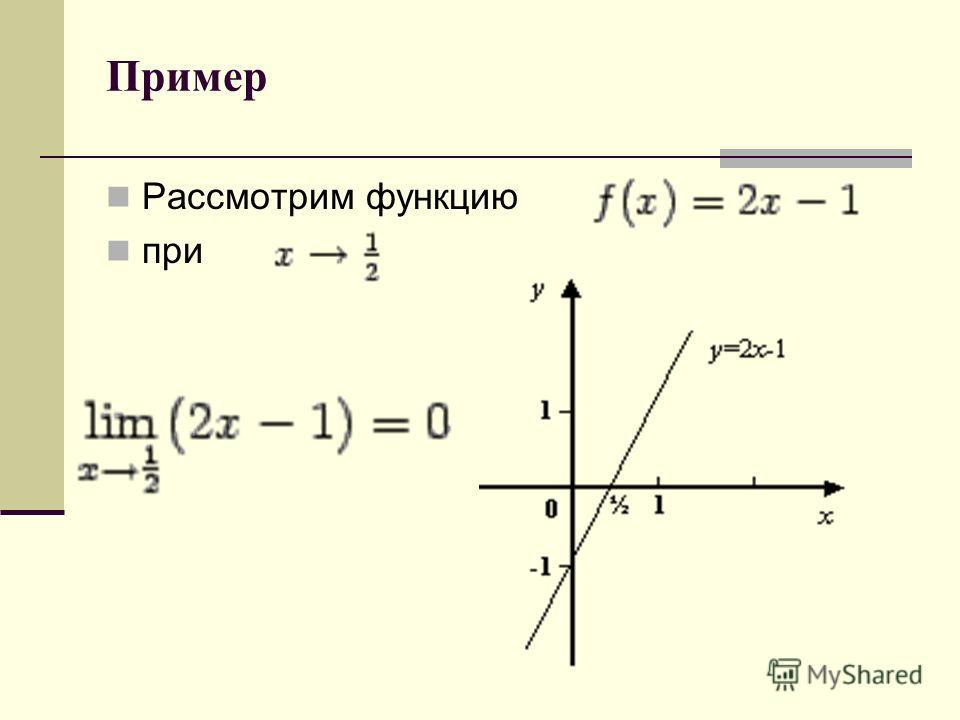 Пример Рассмотрим функцию при