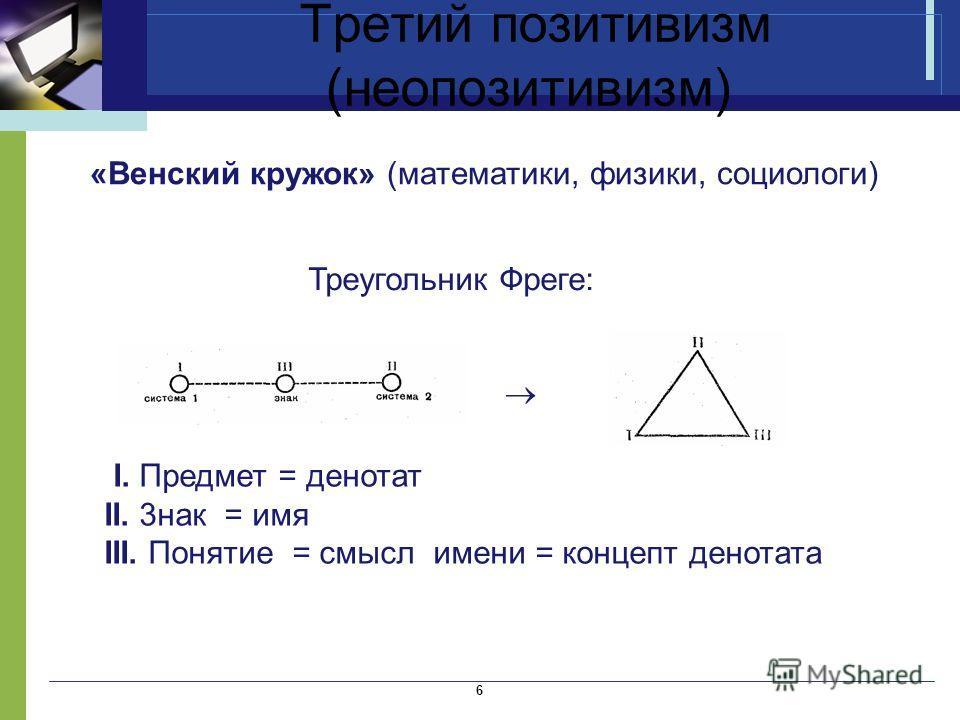 Третий позитивизм (неопозитивизм) 6 «Венский кружок» (математики, физики, социологи) Треугольник Фреге: I. Предмет = денотат II. 3 нак = имя III. Понятие = смысл имени = концепт денотата