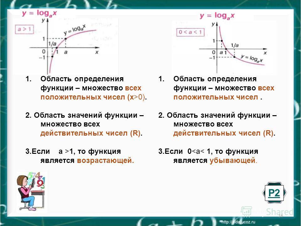 16 1. Область определения функции – множество всех положительных чисел. 2. Область значений функции – множество всех действительных чисел (R). 3. Если 00). 2. Область значений функции – множество всех действительных чисел (R). 3. Если а >1, то функци