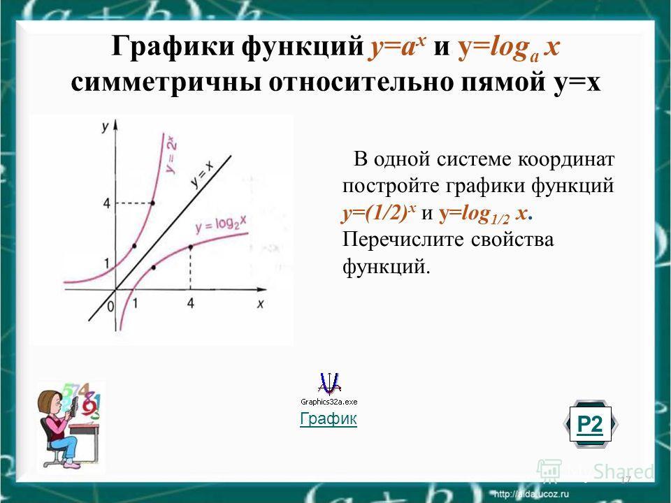 17 Графики функций у=a x и у=log a x симметричны относительно прямой у=х График В одной системе координат постройте графики функций у=(1/2) x и у=log 1/2 x. Перечислите свойства функций. Р2