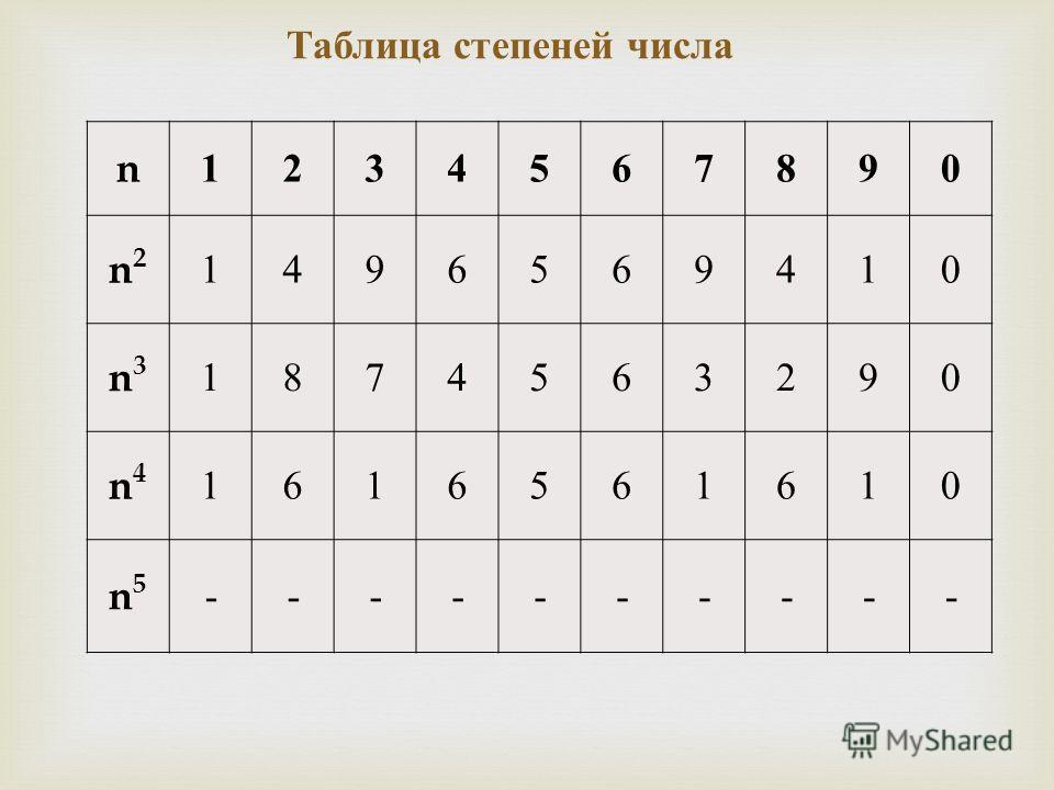 Таблица степеней числа n1234567890 n2n2 1496569410 n3n3 1874563290 n4n4 1616561610 n5n5 ----------