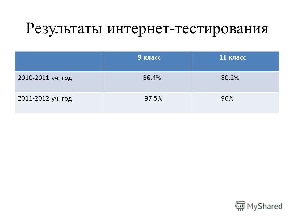 Результаты интернет-тестирования 9 класс 11 класс 2010-2011 уч. год 86,4% 80,2% 2011-2012 уч. год 97,5% 96%