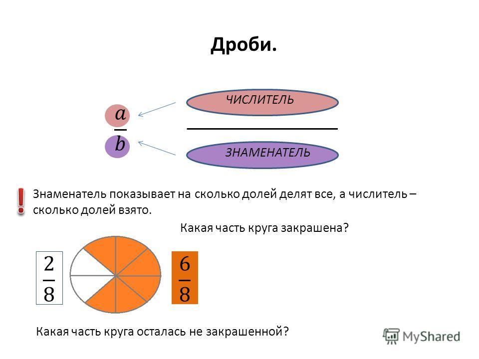 Дроби. ЧИСЛИТЕЛЬ ЗНАМЕНАТЕЛЬ Знаменатель показывает на сколько долей делят все, а числитель – сколько долей взято. Какая часть круга закрашена? Какая часть круга осталась не закрашенной?