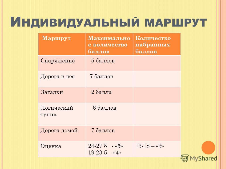 - правило умножения дробей; -знать таблицу умножения; -проверить себя; - мыслить, говорить, быть внимательным и находить правильный выход из сложившейся ситуации; -работать с индивидуальным маршрутным листом.