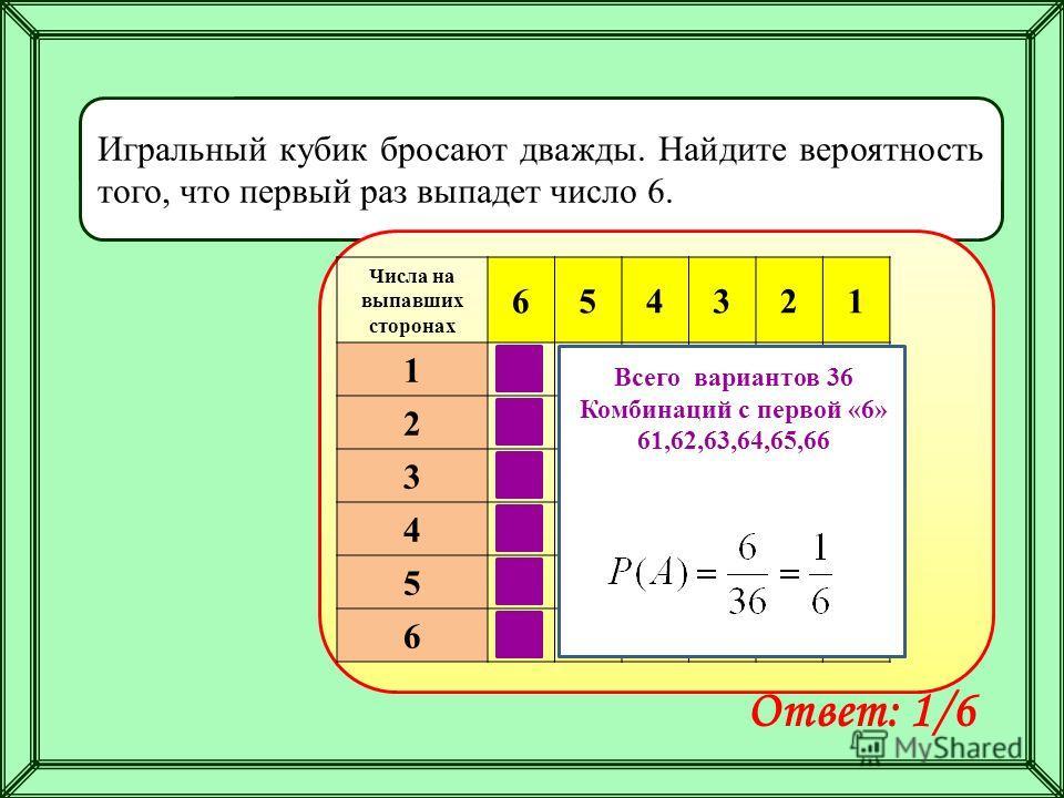 Игральный кубик бросают дважды. Найдите вероятность того, что первый раз выпадет число 6. Ответ: 1/6 Числа на выпавших сторонах 654321 1 2 3 4 5 6 Всего вариантов 36 Комбинаций с первой «6» 61,62,63,64,65,66