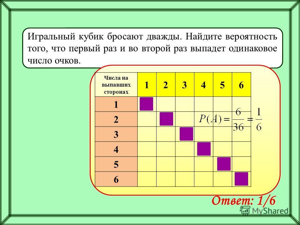 Игральный кубик бросают дважды. Найдите вероятность того, что первый раз и во второй раз выпадет одинаковое число очков. Ответ: 1/6 Числа на выпавших сторонах 123456 1 2 3 4 5 6