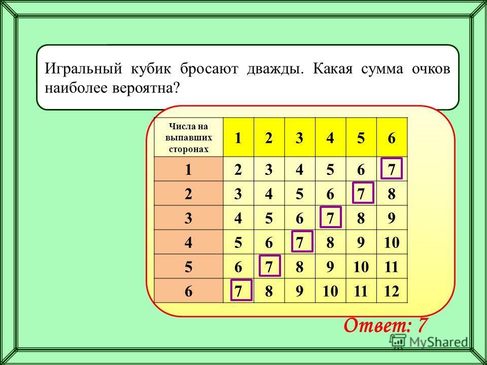 Игральный кубик бросают дважды. Какая сумма очков наиболее вероятна? Ответ: 7 Числа на выпавших сторонах 123456 1234567 2345678 3456789 45678910 56789 11 6789101112