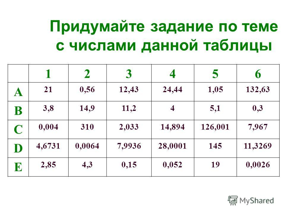 Придумайте задание по теме с числами данной таблицы 123456 A 210,5612,4324,441,05132,63 B 3,814,911,245,10,3 C 0,0043102,03314,894126,0017,967 D 4,67310,00647,993628,000114511,3269 E 2,854,30,150,052190,0026