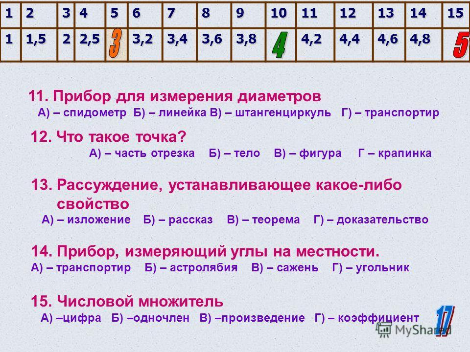 123456789101112131415 11,522,53,23,43,63,84,24,44,64,8 6. Перпендикуляр, опущенный из вершины треугольника. А) – ребро Б) – высота В) – катет Г) – гипотеза 7. Сумма длин всех сторон А) – итог Б) – площадь В) – периметр Г) – слагаемое 8. 1/60 часть ми