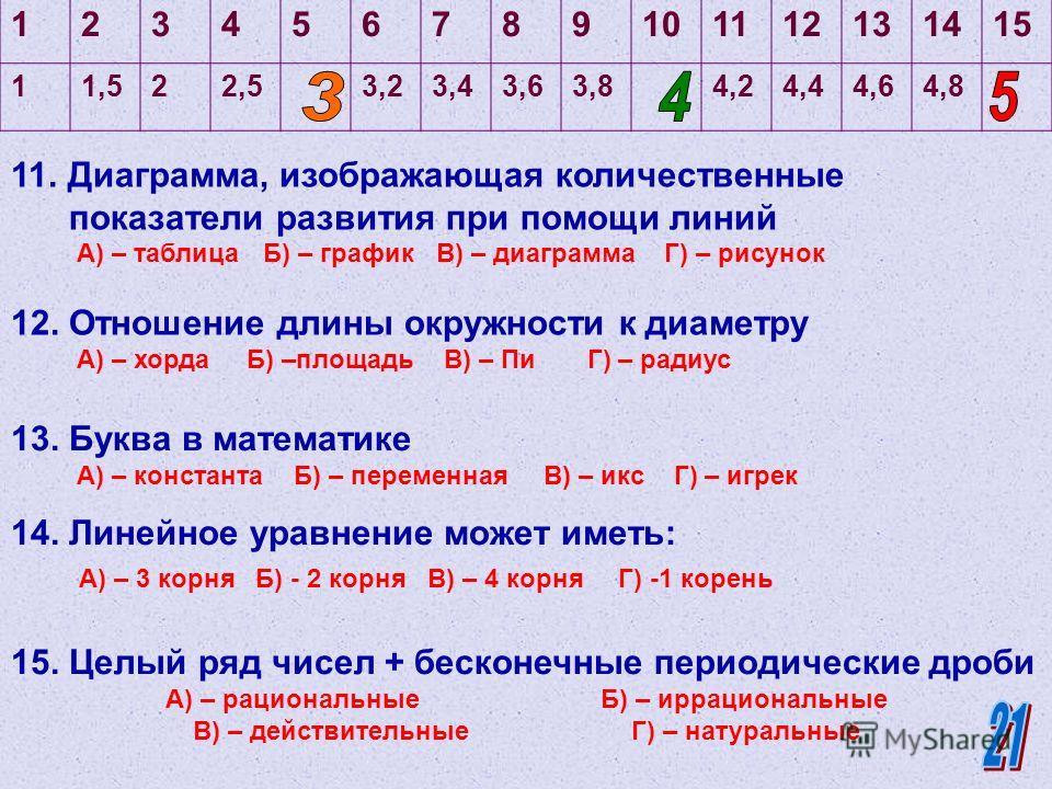123456789101112131415 11,522,53,23,43,63,84,24,44,64,8 6. Результат решения уравнений А) –икс Б) – корень В) – решение Г) – система 7. Треугольник у которого две стороны равны называется…. А) – равносторонним Б) –прямоугольным В) – равнобедренным Г)