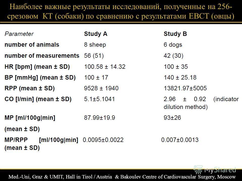 Med.-Uni, Graz & UMIT, Hall in Tirol / Austria & Bakoulev Centre of Cardiovascular Surgery, Moscow Наиболее важные результаты исследований, полученные на 256- срезовом КТ (собаки) по сравнению с результатами EBCT (овцы)