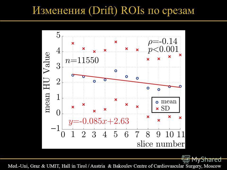 Med.-Uni, Graz & UMIT, Hall in Tirol / Austria & Bakoulev Centre of Cardiovascular Surgery, Moscow Изменения (Drift) ROIs по срезам