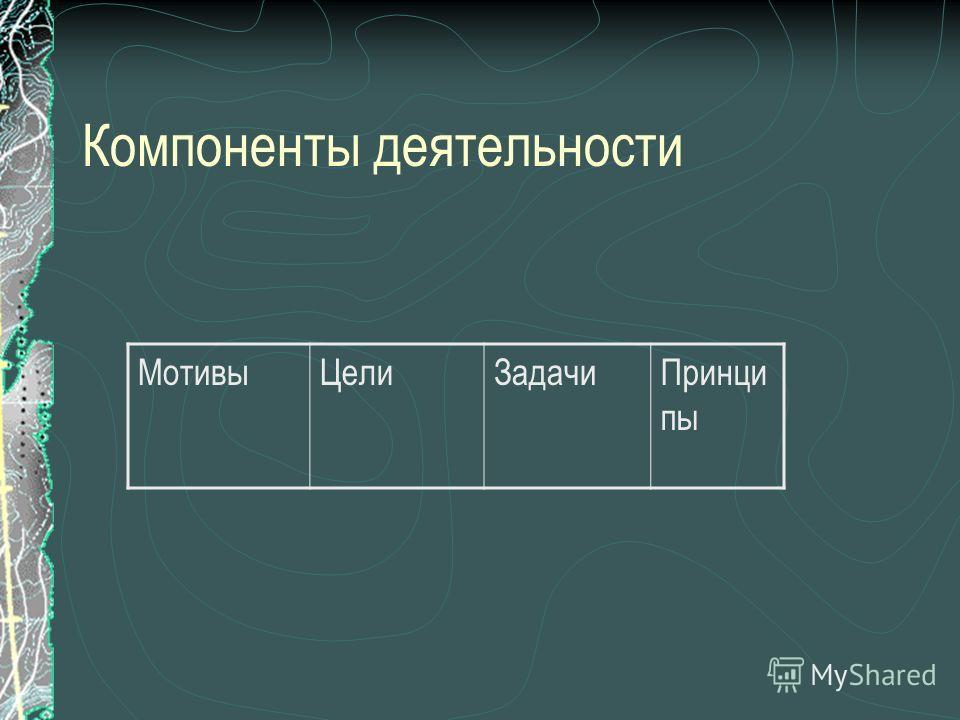 Компоненты деятельности Мотивы ЦелиЗадачи Принци пы