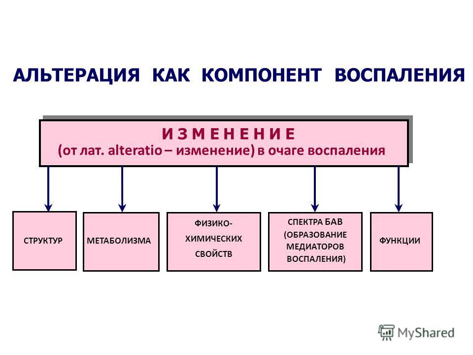 АЛЬТЕРАЦИЯ КАК КОМПОНЕНТ ВОСПАЛЕНИЯ И З М Е Н Е Н И Е (от лат. alteratio – изменение) в очаге воспаления СТРУКТУРМЕТАБОЛИЗМА СПЕКТРА БАВ (ОБРАЗОВАНИЕ МЕДИАТОРОВ ВОСПАЛЕНИЯ) ФУНКЦИИ ФИЗИКО- ХИМИЧЕСКИХ СВОЙСТВ