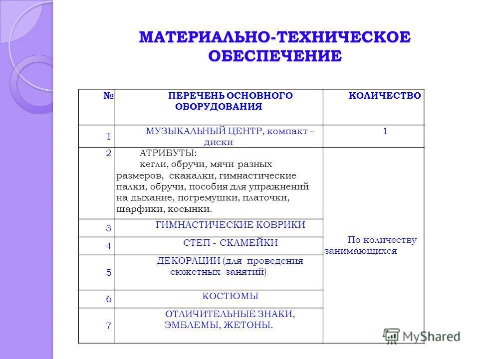 МАТЕРИАЛЬНО-ТЕХНИЧЕСКОЕ ОБЕСПЕЧЕНИЕ МАТЕРИАЛЬНО-ТЕХНИЧЕСКОЕ ОБЕСПЕЧЕНИЕ ПЕРЕЧЕНЬ ОСНОВНОГО ОБОРУДОВАНИЯ КОЛИЧЕСТВО 1 МУЗЫКАЛЬНЫЙ ЦЕНТР, компакт – диски 1 2АТРИБУТЫ: кегли, обручи, мячи разных размеров, скакалки, гимнастические палки, обручи, пособия