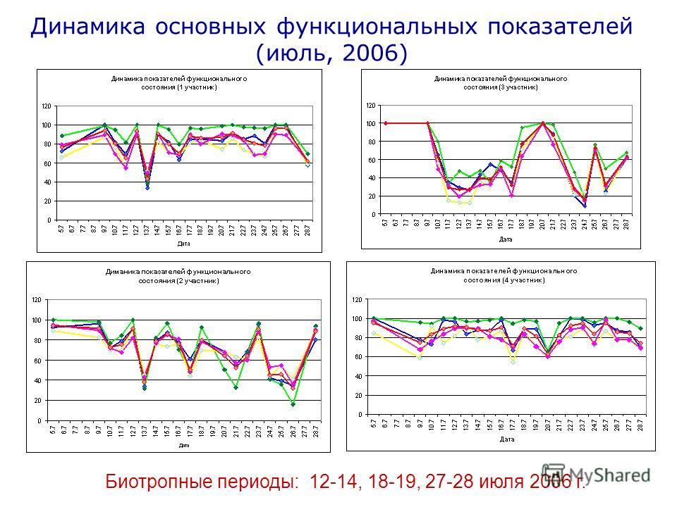Динамика основных функциональных показателей (июль, 2006) Биотропные периоды: 12-14, 18-19, 27-28 июля 2006 г.