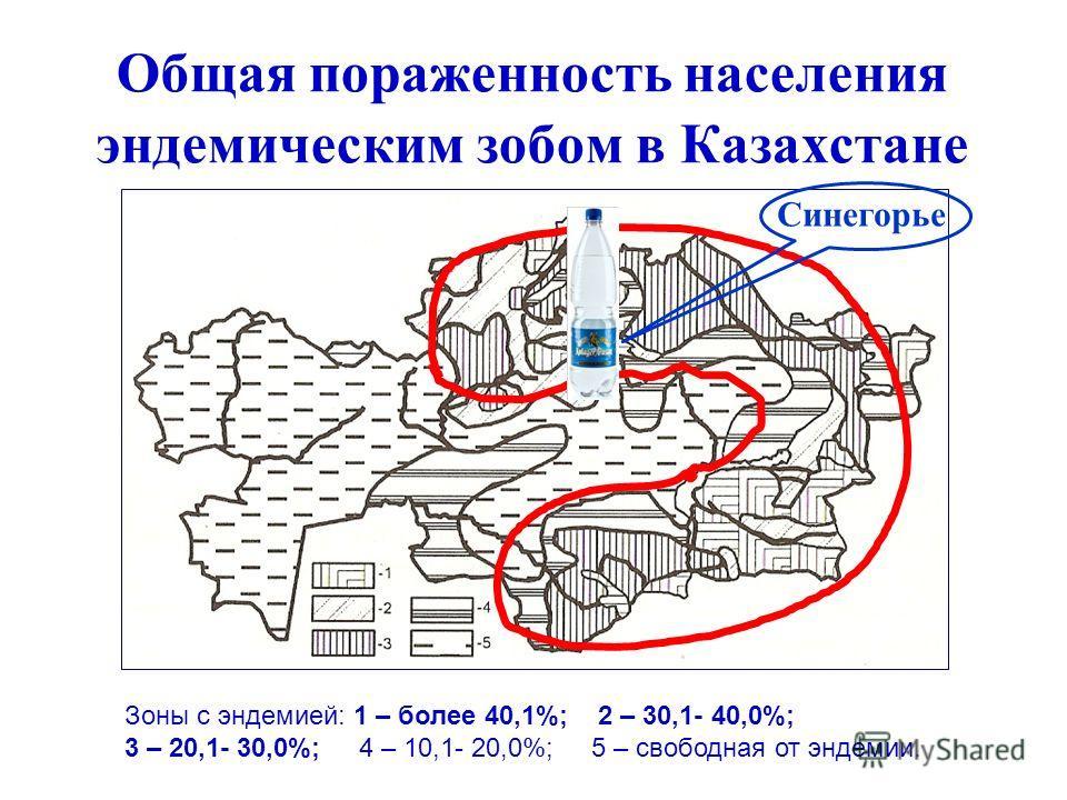 Общая пораженность населения эндемическим зобом в Казахстане Зоны с эндемией: 1 – более 40,1%; 2 – 30,1- 40,0%; 3 – 20,1- 30,0%; 4 – 10,1- 20,0%; 5 – свободная от эндемии. Синегорье