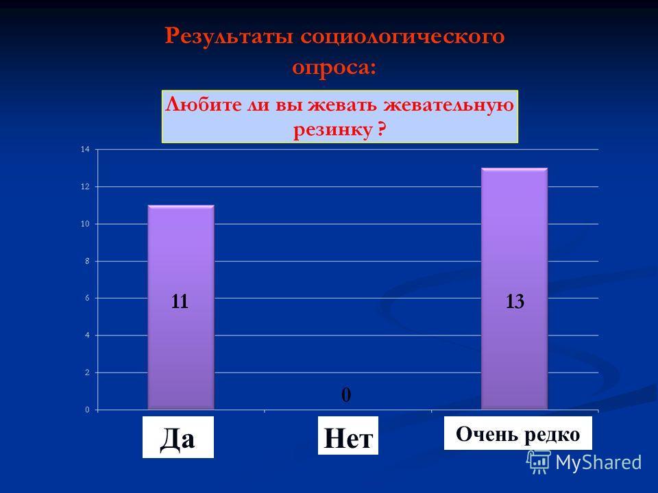 Результаты социологического опроса: Да Нет Очень редко
