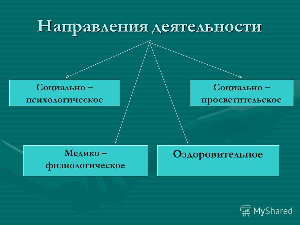 Направления деятельности Социально – психологическое Медико – физиологическое Социально – просветительское Оздоровительное