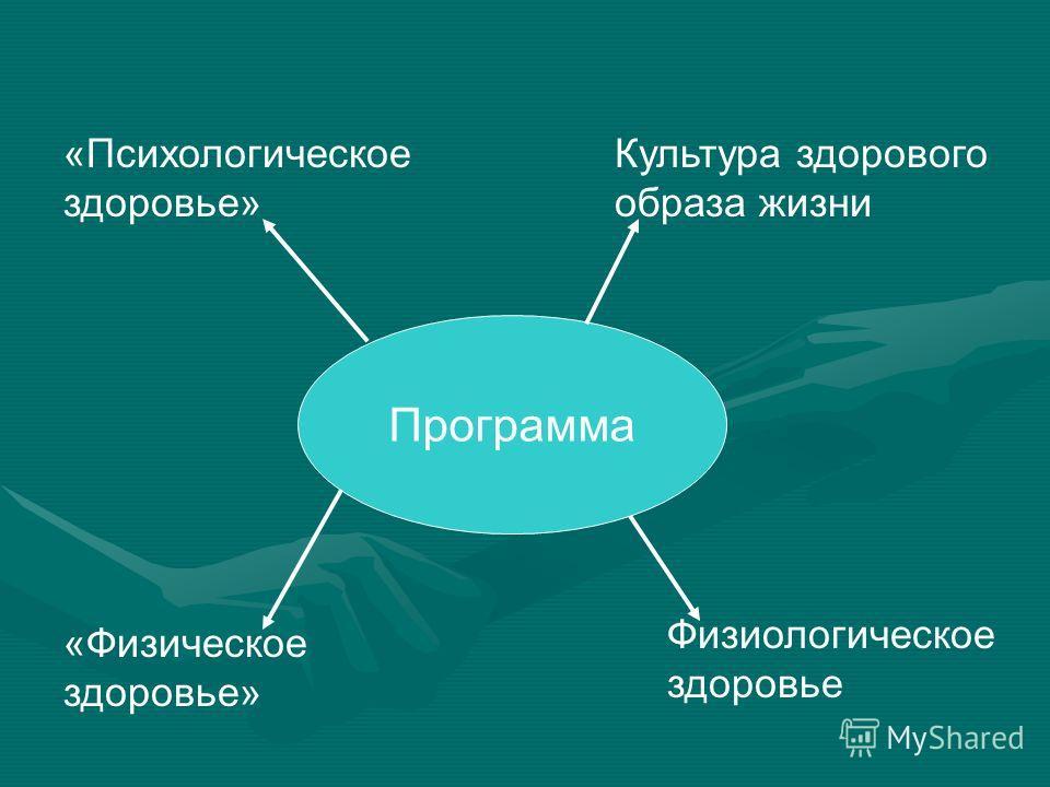 Программа «Психологическое здоровье» Культура здорового образа жизни «Физическое здоровье» Физиологическое здоровье