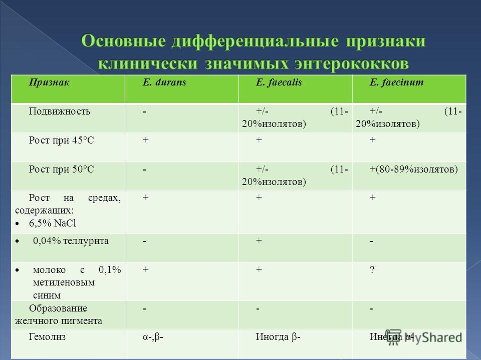 ПризнакE. duransE. faecalisE. faecinum Подвижность-+/- (11- 20%изолятов) Рост при 45°C+++ Рост при 50°C-+/- (11- 20%изолятов) +(80-89%изолятов) Рост на средах, содержащих: 6,5% NaCl +++ 0,04% теллурита -+- молоко с 0,1% метиленовым синим ++? Образова
