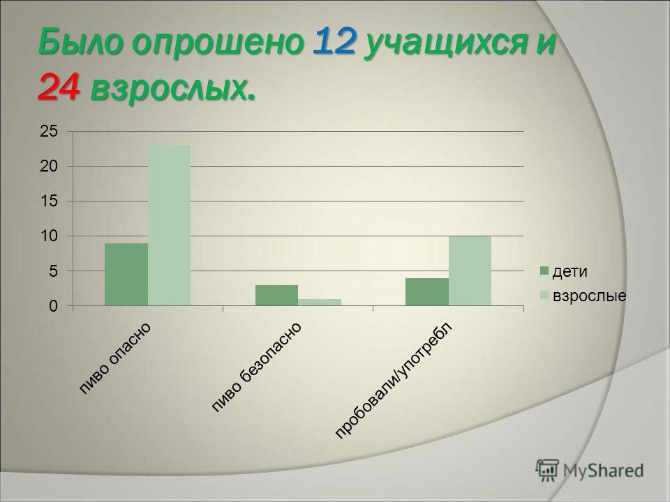 Было опрошено 12 учащихся и 24 взрослых.