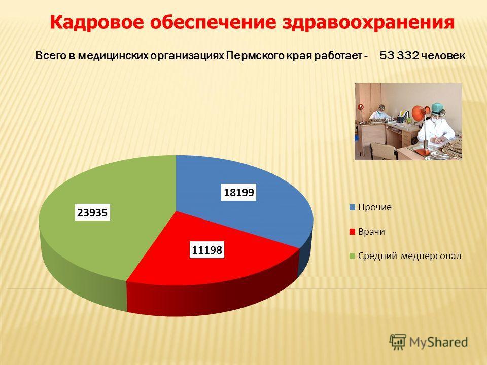 Кадровое обеспечение здравоохранения Всего в медицинских организациях Пермского края работает - 53 332 человек