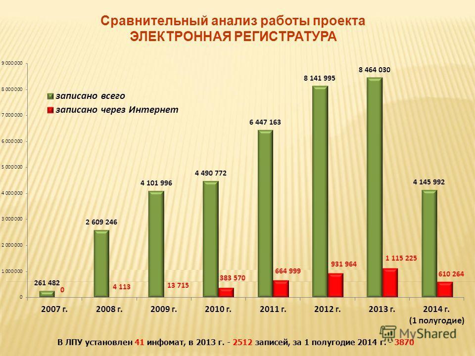 Сравнительный анализ работы проекта ЭЛЕКТРОННАЯ РЕГИСТРАТУРА В ЛПУ установлен 41 инфомат, в 2013 г. - 2512 записей, за 1 полугодие 2014 г. - 3870