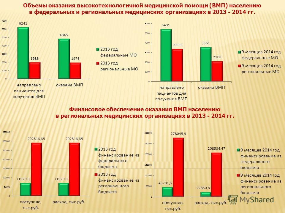 Объемы оказания высокотехнологичной медицинской помощи (ВМП) населению в федеральных и региональных медицинских организациях в 2013 - 2014 гг. Финансовое обеспечение оказания ВМП населению в региональных медицинских организациях в 2013 - 2014 гг.