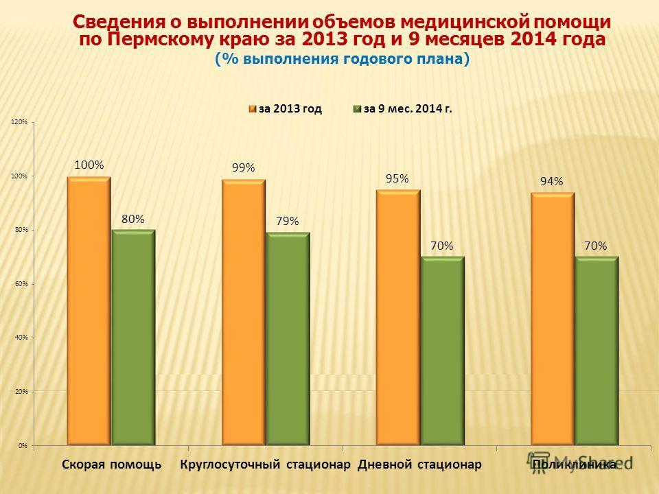 Сведения о выполнении объемов медицинской помощи по Пермскому краю за 2013 год и 9 месяцев 2014 года (% выполнения годового плана)