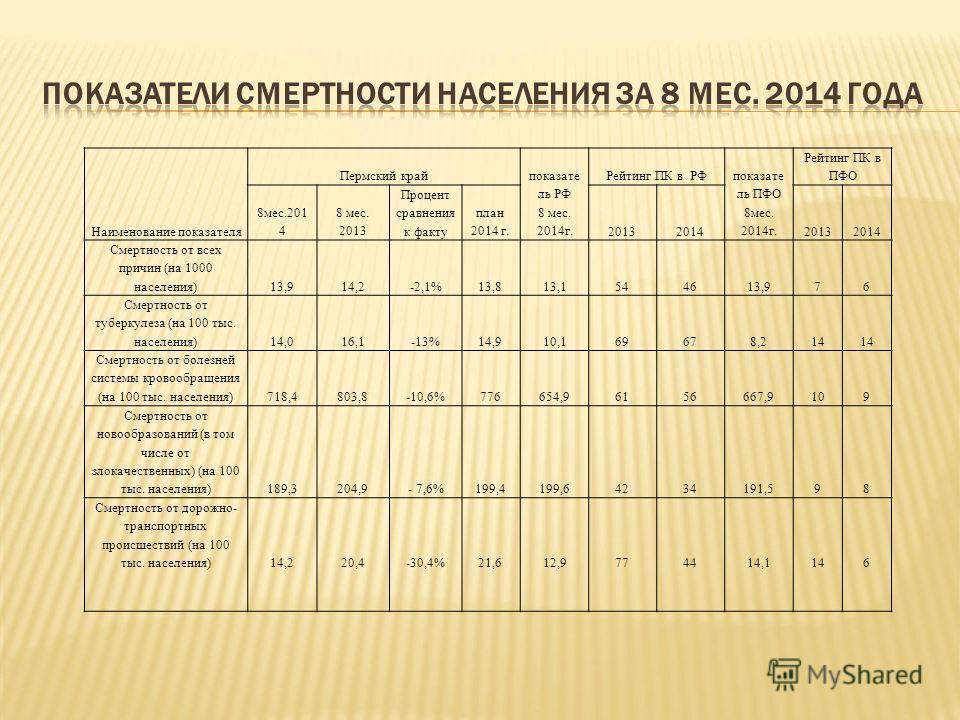 Наименование показателя Пермский край показате ль РФ 8 мес. 2014 г. Рейтинг ПК в РФ показате ль ПФО 8 мес. 2014 г. Рейтинг ПК в ПФО 8 мес.201 4 8 мес. 2013 Процент сравнения к факту план 2014 г.2013201420132014 Смертность от всех причин (на 1000 насе