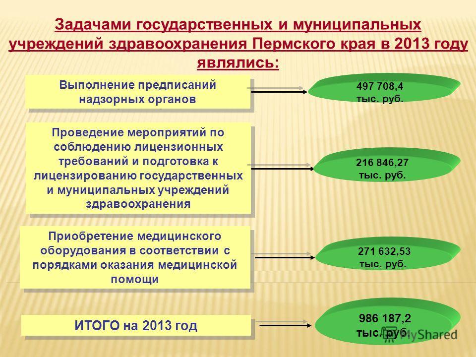 Задачами государственных и муниципальных учреждений здравоохранения Пермского края в 2013 году являлись: Выполнение предписаний надзорных органов 497 708,4 тыс. руб. Проведение мероприятий по соблюдению лицензионных требований и подготовка к лицензир