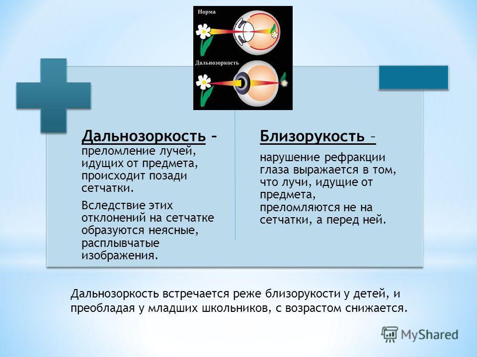Близорукость – нарушение рефракции глаза выражается в том, что лучи, идущие от предмета, преломляются не на сетчатки, а перед ней. Дальнозоркость – преломление лучей, идущих от предмета, происходит позади сетчатки. Вследствие этих отклонений на сетча