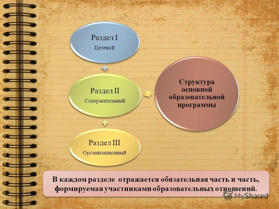 Раздел I Целевой Раздел II Содержательный Раздел III Организационный Структура основной образовательной программы В каждом разделе отражается обязательная часть и часть, формируемая участниками образовательных отношений.