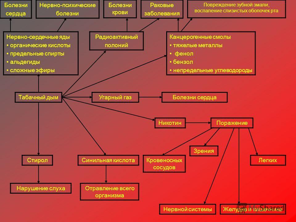 Нервно-сердечные яды органические кислоты предельные спирты альдегиды сложные эфиры Болезни сердца Табачный дым Зрения Нарушение слуха Нервно-психические болезни Стирол Раковые заболевания Канцерогенные смолы тяжелые металлы фенол бензол непредельные