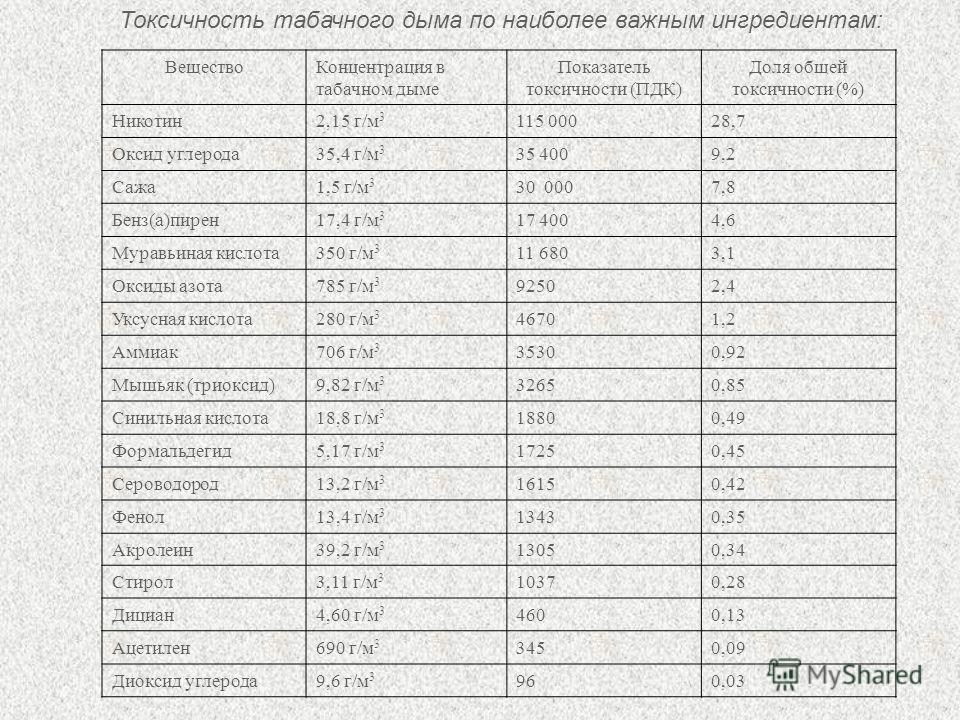Токсичность табачного дыма по наиболее важным ингредиентам: Вещество Концентрация в табачном дыме Показатель токсичности (ПДК) Доля общей токсичности (%) Никотин 2,15 г/м 3 115 00028,7 Оксид углерода 35,4 г/м 3 35 4009,2 Сажа 1,5 г/м 3 30 0007,8 Бенз