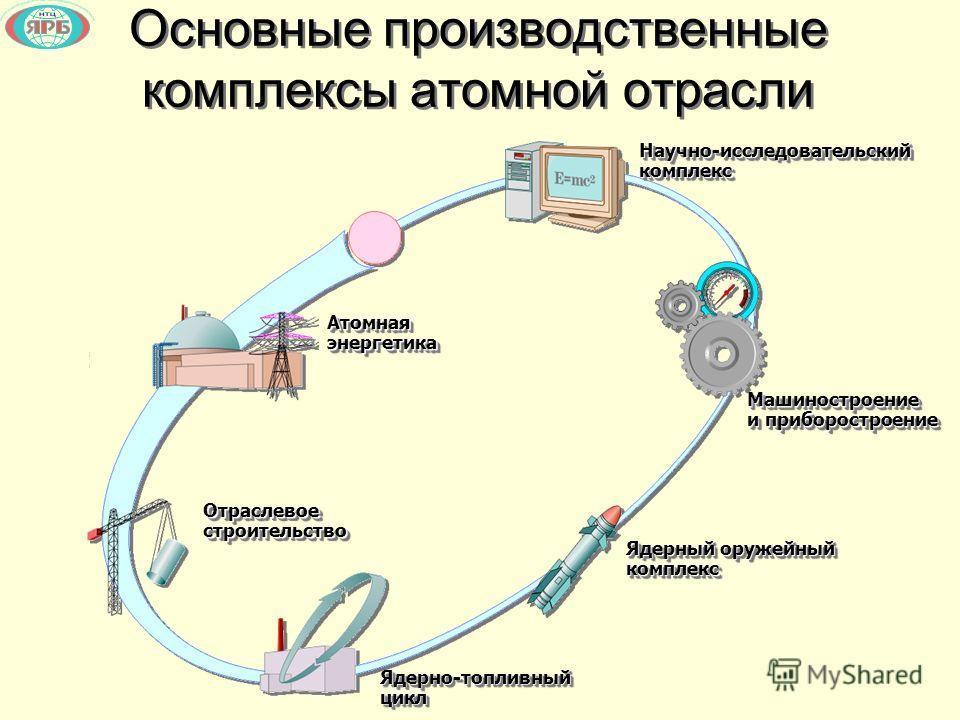 Основные производственные комплексы атомной отрасли Научно-исследовательский комплекс Машиностроение и приборостроение Ядерный оружейный комплекс Ядерно-топливный цикл Отраслевое строительство Атомная энергетика