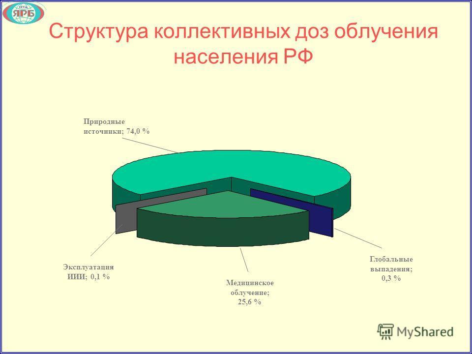 Структура коллективных доз облучения населения РФ Природные источники; 74,0 % Эксплуатация ИИИ; 0,1 % Медицинское облучение; 25,6 % Глобальные выпадения; 0,3 %