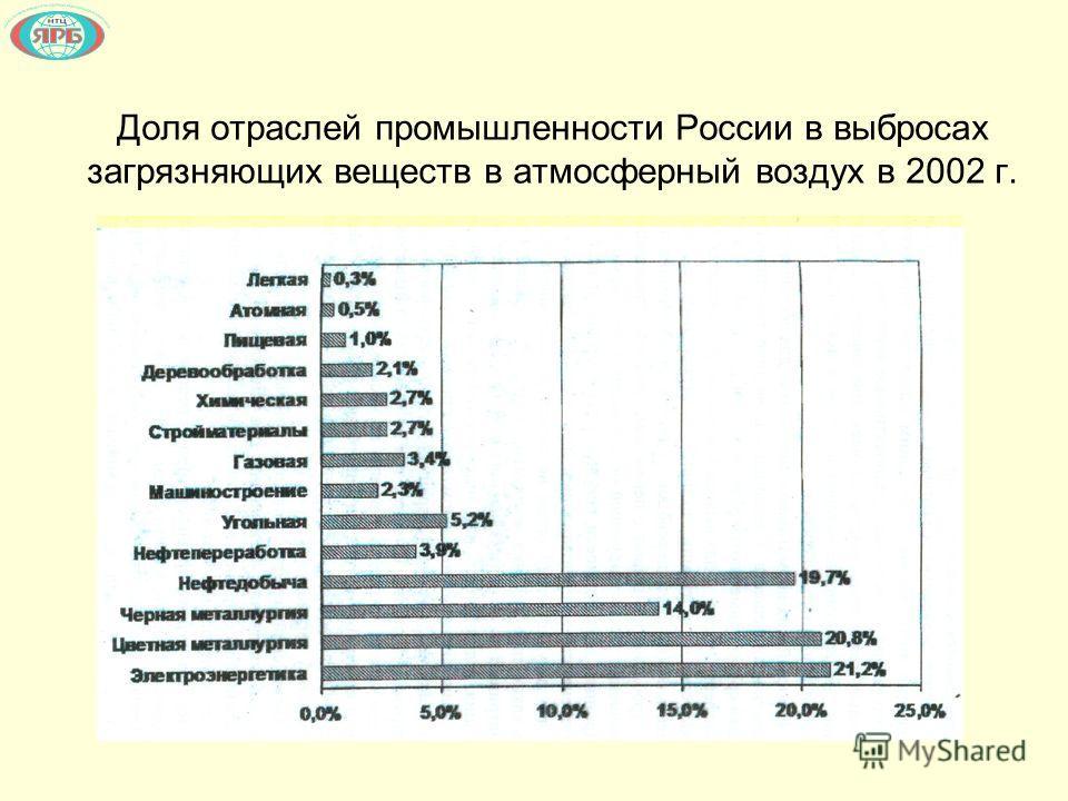 Доля отраслей промышленности России в выбросах загрязняющих веществ в атмосферный воздух в 2002 г.