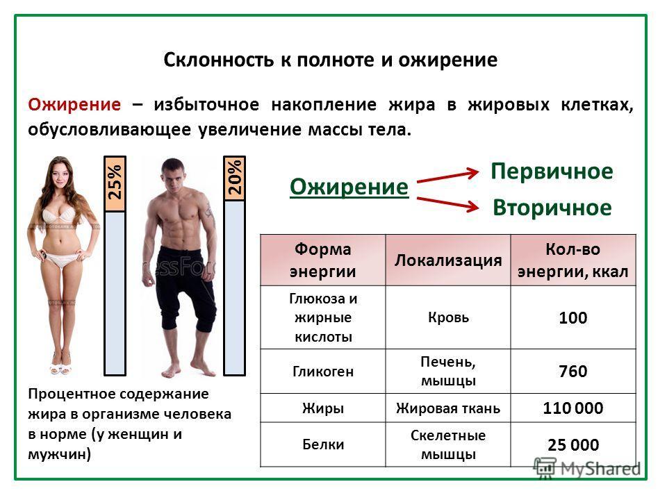 Ожирение – избыточное накопление жира в жировых клетках, обусловливающее увеличение массы тела. 25% 20% Форма энергии Локализация Кол-во энергии, ккал Глюкоза и жирные кислоты Кровь 100 Гликоген Печень, мышцы 760 Жиры Жировая ткань 110 000 Белки Скел
