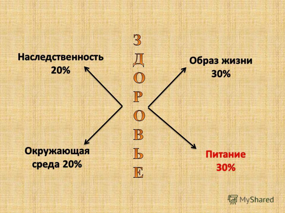 Наследственность 20% Окружающая среда 20%среда 20% Образ жизни Образ жизни 30% Питание 30%
