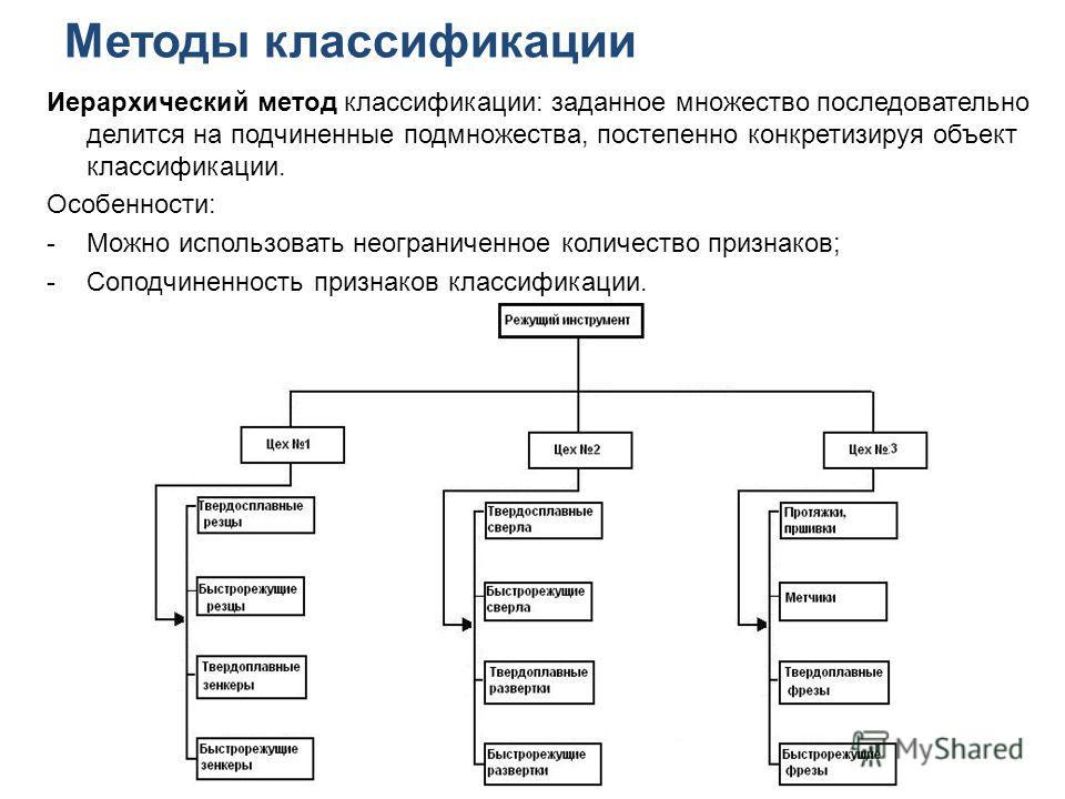 Методы классификации Иерархический метод классификации: заданное множество последовательно делится на подчиненные подмножества, постепенно конкретизируя объект классификации. Особенности: -Можно использовать неограниченное количество признаков; -Сопо