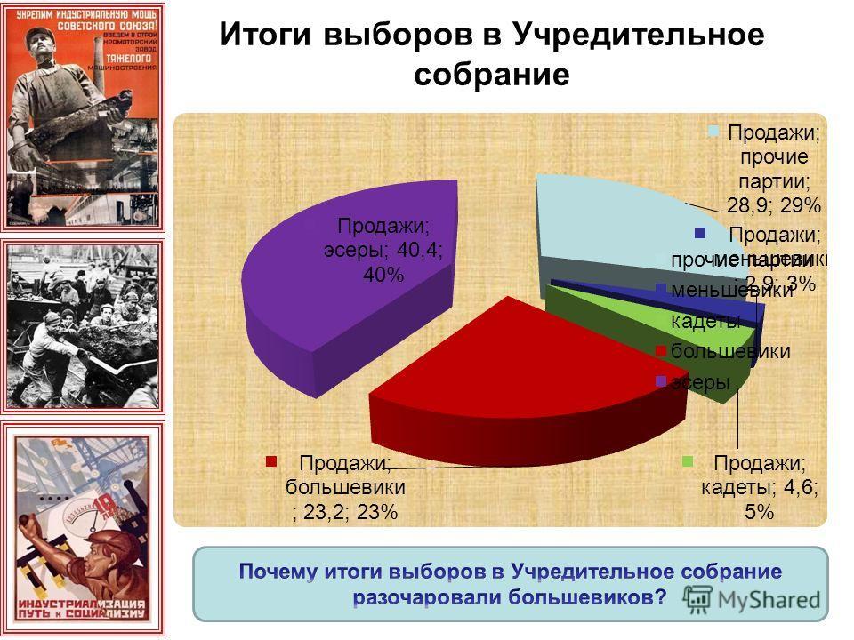 Итоги выборов в Учредительное собрание