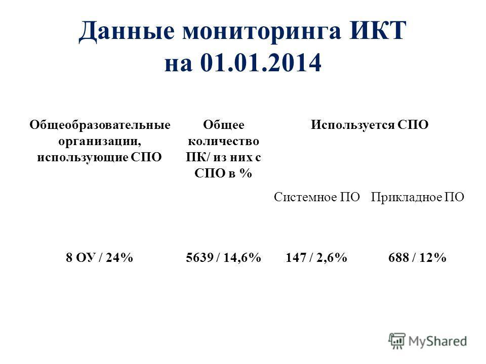 Данные мониторинга ИКТ на 01.01.2014 Общеобразовательные организации, использующие СПО Общее количество ПК/ из них с СПО в % Используется СПО Системное ПОПрикладное ПО 8 ОУ / 24%5639 / 14,6%147 / 2,6%688 / 12%