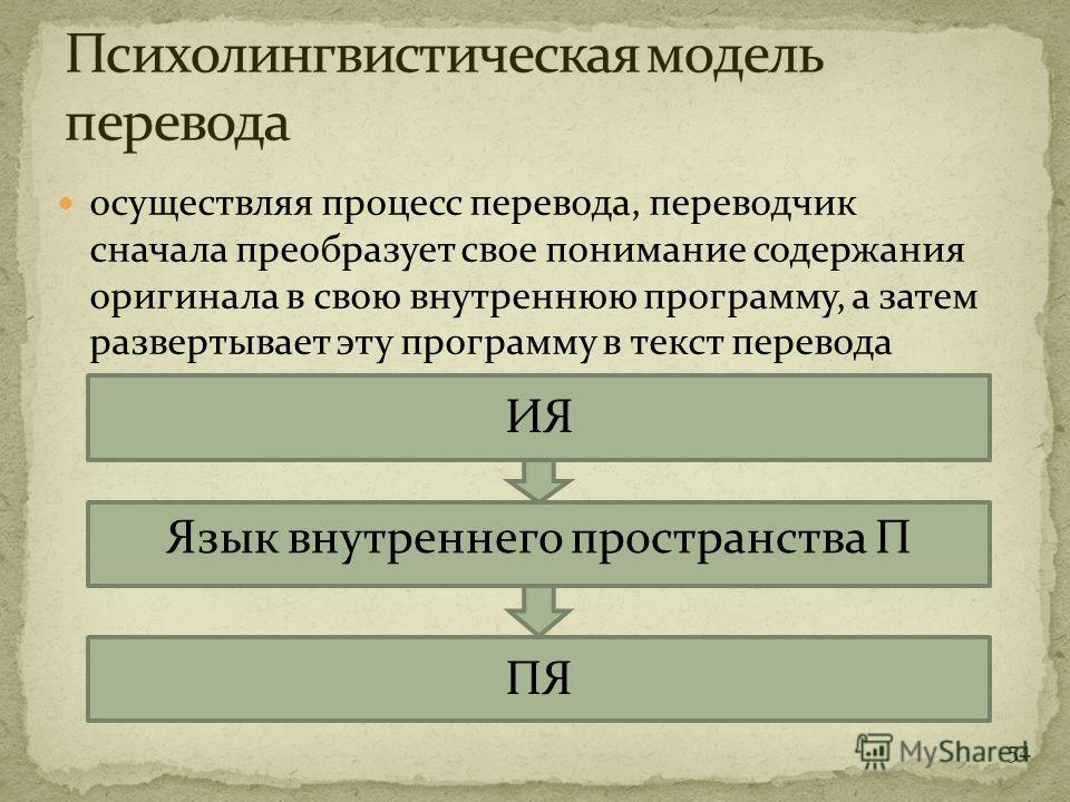 осуществляя процесс перевода, переводчик сначала преобразует свое понимание содержания оригинала в свою внутреннюю программу, а затем развертывает эту программу в текст перевода 54 ИЯ Язык внутреннего пространства П ПЯ