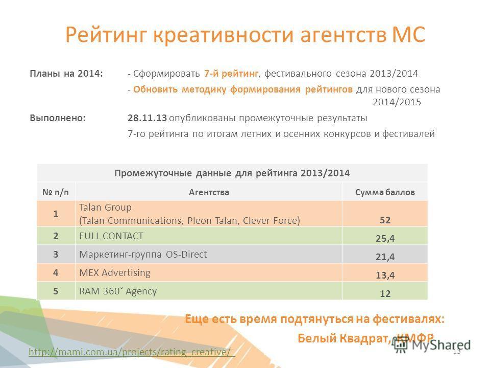 Рейтинг креативности агентств МС Планы на 2014:- Сформировать 7-й рейтинг, фестивального сезона 2013/2014 - Обновить методику формирования рейтингов для нового сезона 2014/2015 Выполнено: 28.11.13 опубликованы промежуточные результаты 7-го рейтинга п