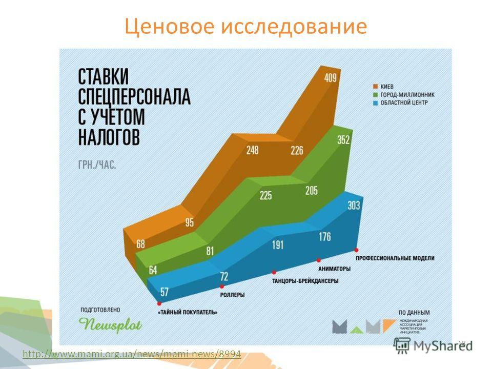 Ценовое исследование 18 http://www.mami.org.ua/news/mami-news/8994