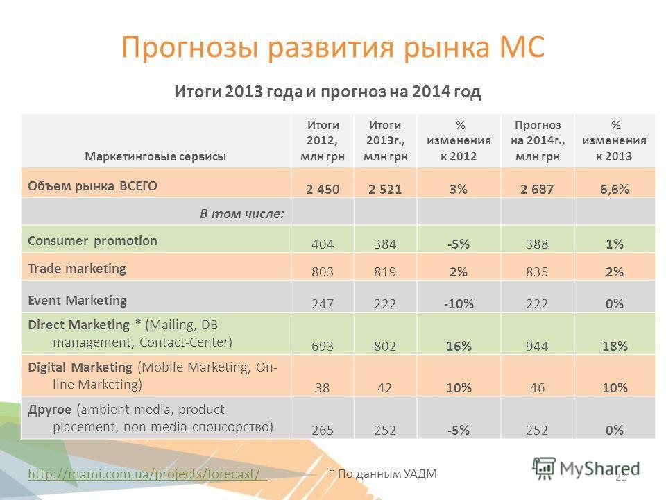 Прогнозы развития рынка МС Маркетинговые сервисы Итоги 2012, млн грн Итоги 2013 г., млн грн % изменения к 2012 Прогноз на 2014 г., млн грн % изменения к 2013 Объем рынка ВСЕГО 2 4502 5213%3%2 6876,6% В том числе: Consumer promotion 404384-5%3881%1% T