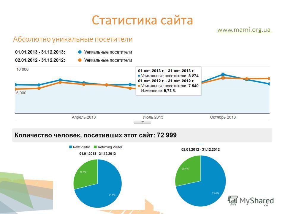 Статистика сайта www.mami.org.ua Абсолютно уникальные посетители 62