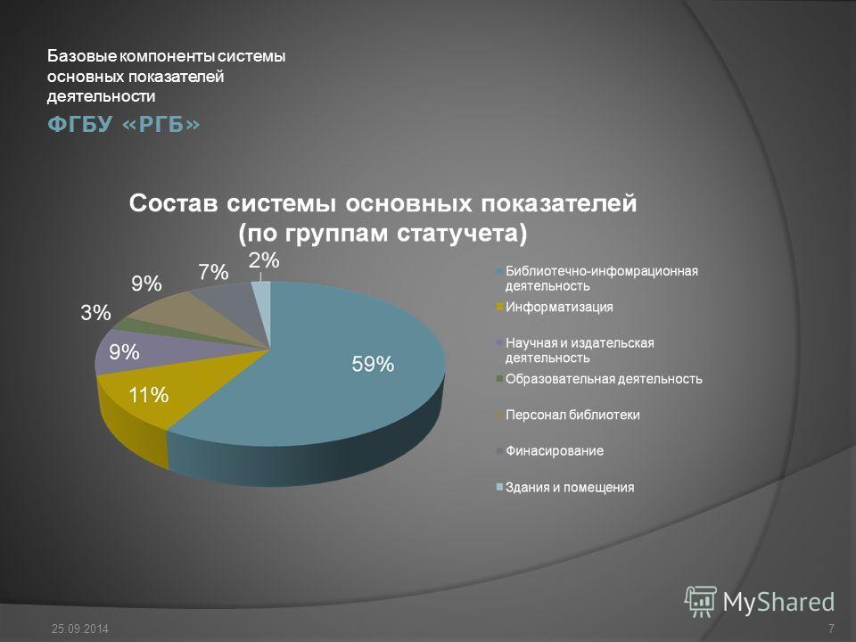 ФГБУ «РГБ» Базовые компоненты системы основных показателей деятельности 25.09.20147